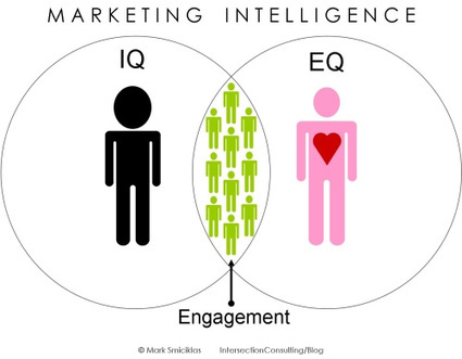 13 herramientas gratuitas para gestionar tu marketing en social media | MediosSociales | Scoop.it