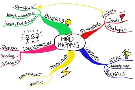 The Students' Guide to Mind Mapping | MindMeister Blog | Medic'All Maps | Scoop.it