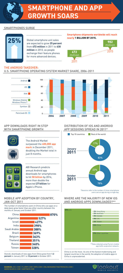 Lookout Infographic: Smartphone and APP Growth Soars   INFOGRAPHICS   Scoop.it