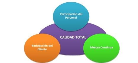 Administración de la Calidad Total - El Rincón del Emprendedor | Mantenimiento Productivo | Scoop.it