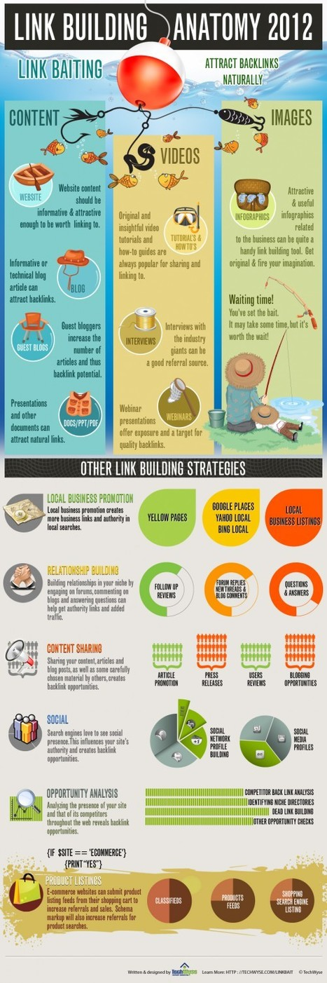 [Infographie] Stratégies de Link Building en 2012 - Websourcing.fr | Quand la communication passe au web | Scoop.it