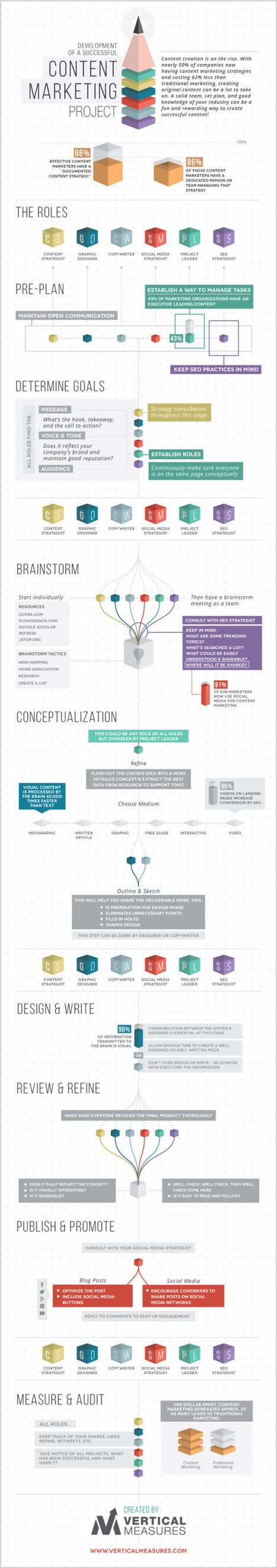 The 8 Step Approach to Successful Content Marketing #infographic | digital strategy | Scoop.it