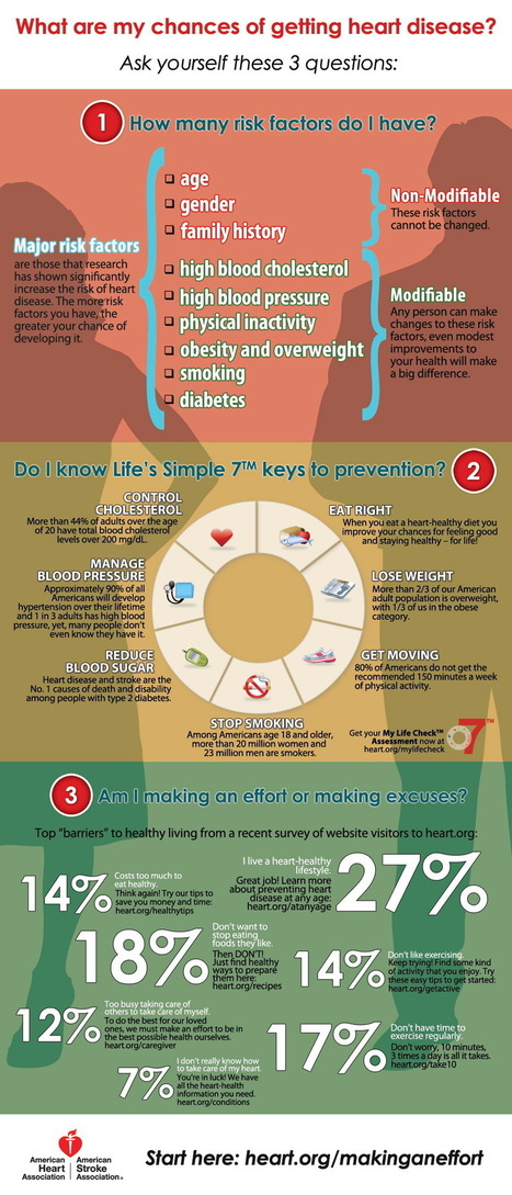 What Are My Chances of Getting Heart Disease Infographic | Heart diseases and Heart Conditions | Scoop.it