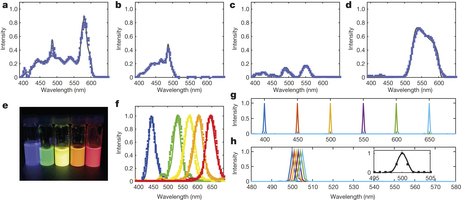 A colloidal quantum dot spectrometer | Mineralogy, Geochemistry, Mineral Surfaces & Nanogeoscience | Scoop.it