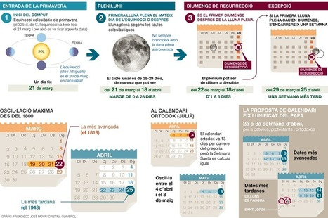 El càlcul de les dates de la Setmana Santa | EmiliWebs | Scoop.it