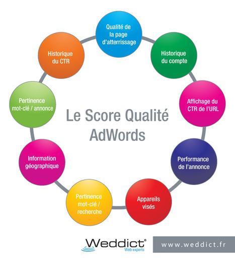 Comment améliorer votre score de qualité AdWords ? - Weddict | Noiesis Coworking Sophia-Antipolis | Scoop.it
