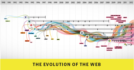 The evolution of the web | Territoires apprenants, sciences participatives, partages de savoirs | Scoop.it