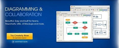 Online Diagram Software to draw Flowcharts, UML & more   Creately   Skolbiblioteket och lärande   Scoop.it
