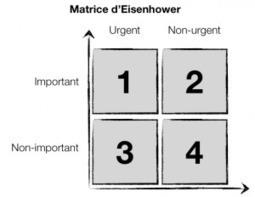 Prioriser l'importance sur l'urgence avec la Matrice Eisenhower | La gestion de projet au quotidien | Scoop.it