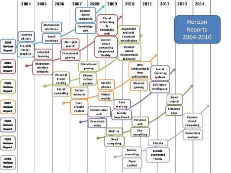 Tendencias de la Tecnología Educativa | TIC y educación | Scoop.it