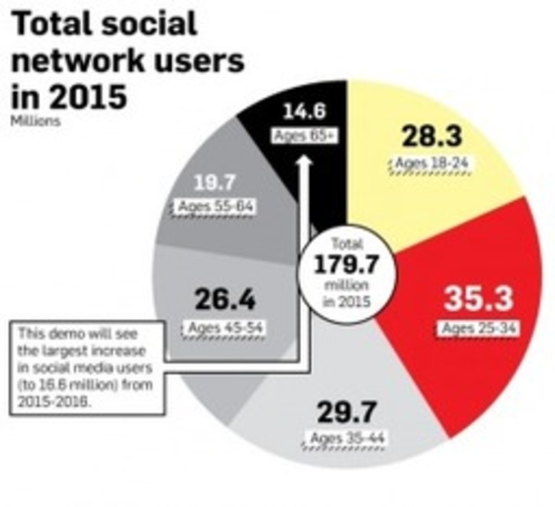 Where Will Social Media Users Go In 2016? (Infographic) | La com des PME dynamiques | Scoop.it