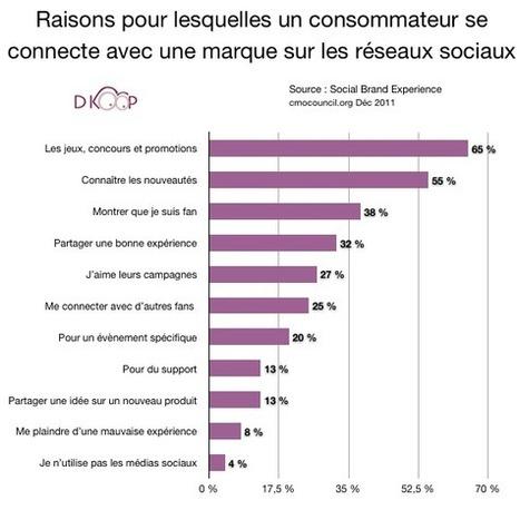 [étude] Réseaux sociaux et marketing : les attentes des clients | Pascal Faucompré, Mon-Habitat-Web.com | Scoop.it