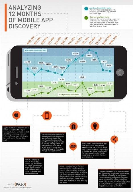 Analyzing 12 Months Of Mobile App Discovery (infographic) | MarketingHits | Scoop.it