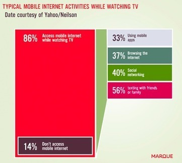 Le second screen, la social TV… le marché explose ! | Echos des Labs | Scoop.it