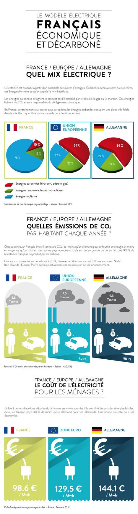 Transition énergétique en Allemagne : décryptage | All | Scoop.it