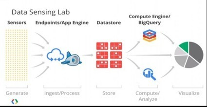 Sizing Up Google Compute Engine, Amazon AWS And The Cloud Field - Wikibon   Networking Technologies   Scoop.it