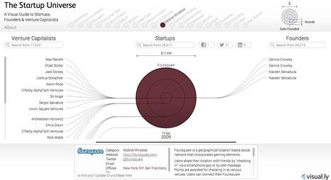 The startup universe | Datavisualization | Scoop.it
