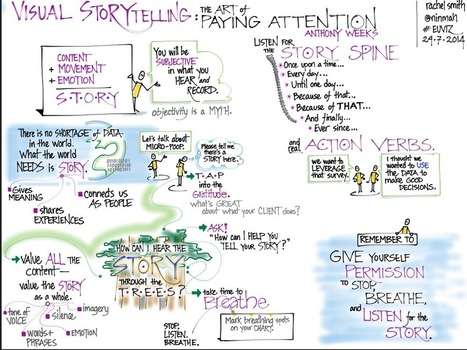 Top iPad Apps for Sketchnoting and Visual Notetaking | Technology in the Classroom | Scoop.it