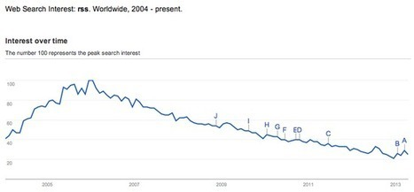The death of RSS in a single graph | Curation & The Future of Publishing | Scoop.it