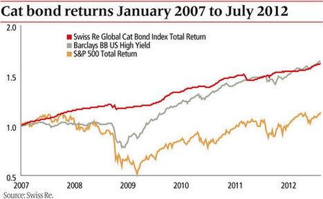 Les marchés financiers spéculent sur les catastrophes que provoquera le changement climatique | décroissance | Scoop.it