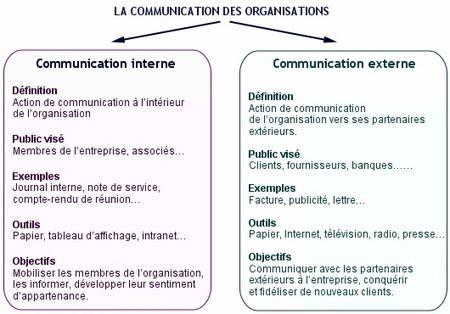 Comparaison de la communication interne avec la communication externe | Communication globale chez Aircelle | Scoop.it
