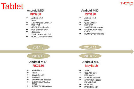 """Rockchip RK3126, RK3128, and """"MayBack"""" Octo-core Cortex A53 Processor Could Be Found in Tablets in Q4 2014   Embedded Systems News   Scoop.it"""