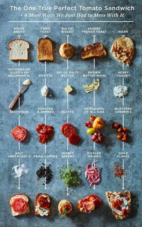 The Be-All-End-All Tomato Sandwich—& 4 Ways We Couldn't Leave it Alone | Discover Sigalon Valley - Where the Tags are the Topics | Scoop.it