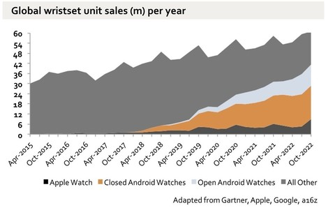 Numbered estimation of the Apple Watch impact on the horological Swiss industry with three different methods | Masklog | Private life, protection of personal data and Internet | Scoop.it