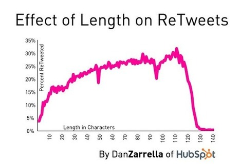 What do people love retweeting? - Twitter Counter Blog | Online Marketing Guide | Scoop.it
