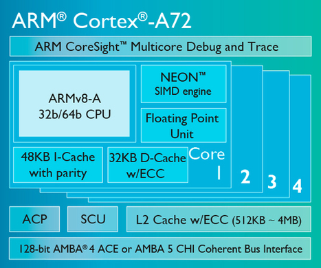 RK3399 could be the next Rockchip's SoC featuring octa-core ARM Cortex A72 and A53 - eleZine - Magazine About Electronics | Processors | Scoop.it
