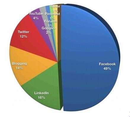 Missed Social Media Marketing World? Don't Miss These Takeaways | Business.com B2B Online Marketing Blog | Digital Marketing in the News | Scoop.it