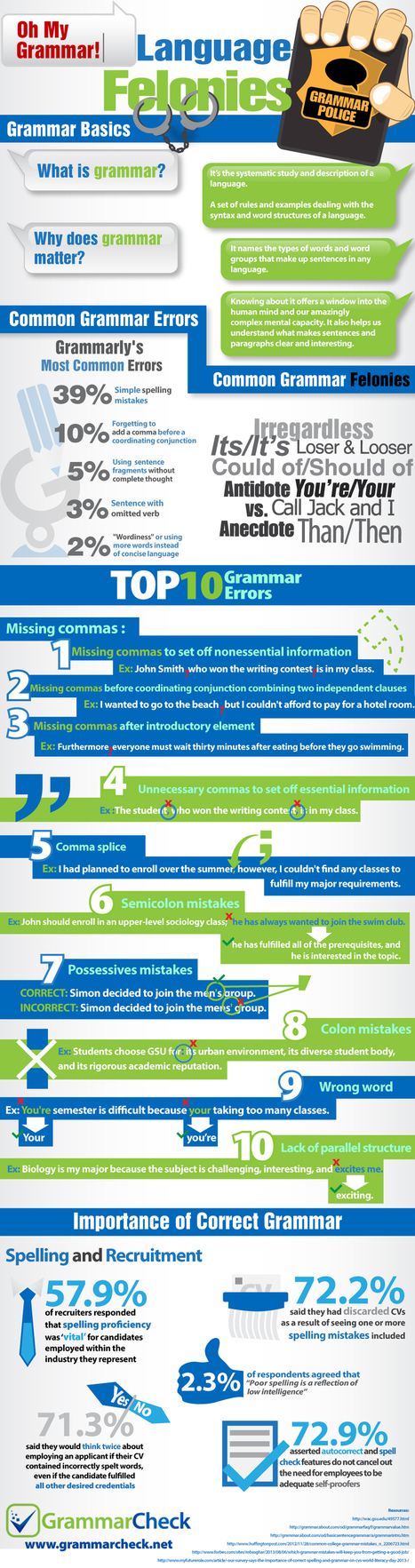 Oh My Grammar!  Language Felonies: Top 10 Grammar Errors, Common Mistakes, and the Importance of Correct Grammar (Infographic) | Language,literacy and numeracy in all Training and assessment | Scoop.it