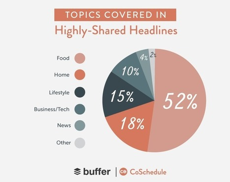 5 Data-Backed Secrets of Social Media's Most Shareable Content | Social Media Marketing | Scoop.it