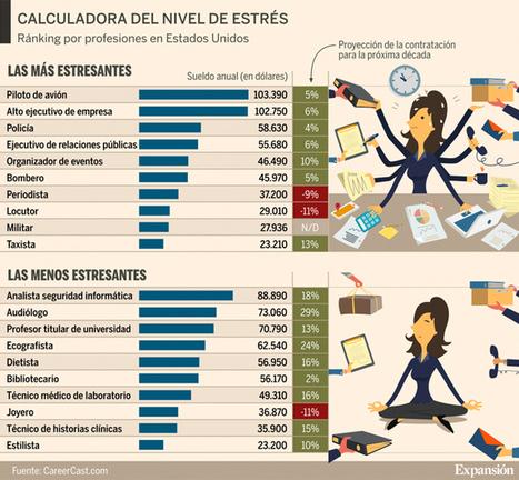 ¿Cuáles son las diez profesiones más estresantes? | Informática Forense | Scoop.it