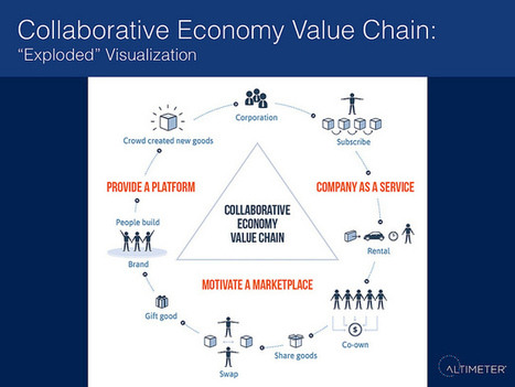 The Many Forms of Transaction in the Collaborative Economy | Web Strategy by Jeremiah Owyang | Social Media, Web Marketing | AmysWinningWays - Social Media | Scoop.it