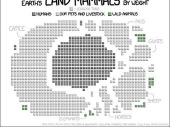 All of Earth's land mammals by total weight in one graph (notice wild vs. livestock) | Sustainable Futures | Scoop.it