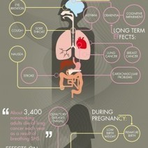 Health effects of second hand smoking. | Visual.ly | Second hand smoking | Scoop.it