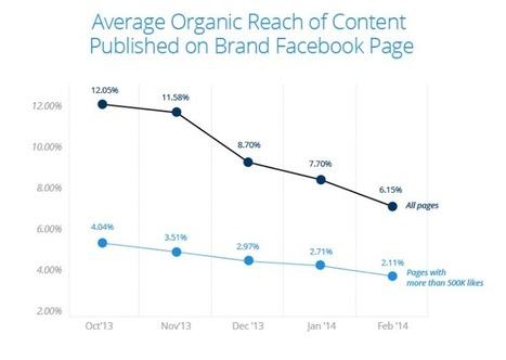 Facebook para empresas sin hacer publicidad | Social Media | Scoop.it