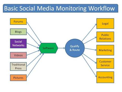 Expert Social Media Monitoring in 4 Simple Steps | Work From Home | Scoop.it