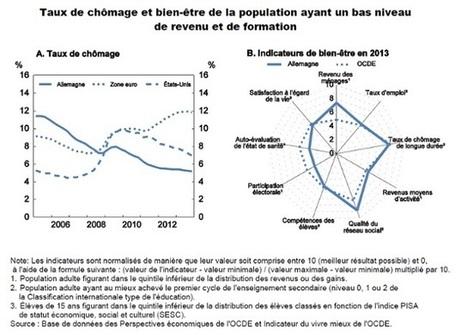 Étude économique de l'Allemagne 2014 | Allemagne | Scoop.it