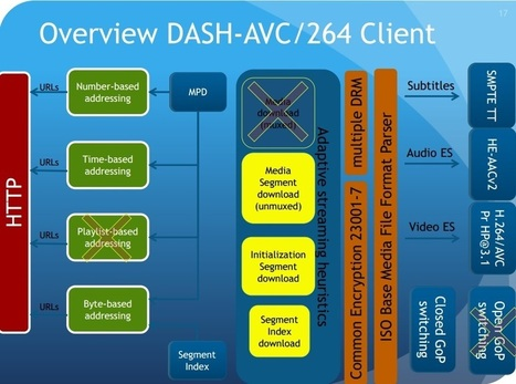 [IBC2014] DASH AVC/264 support in GPAC - GPAC Licensing | Video Breakthroughs | Scoop.it