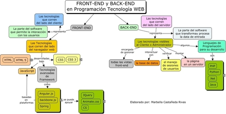 Front-End y Back-End en Programación Web | En Red Digital | Potenciando Competencias - Desarrollando el Talento - Aprendiendo | Scoop.it