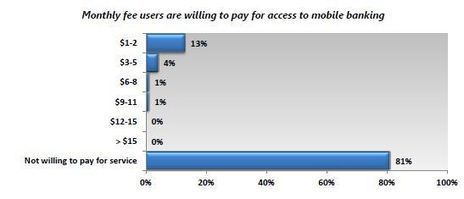 Study: Consumers Are Willing to Pay for Mobile Banking | MobileFI | banking industry Premier | Scoop.it