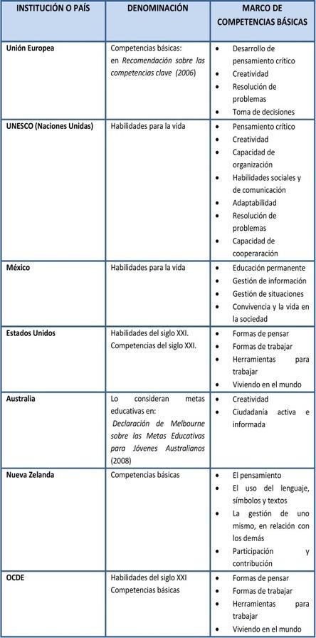 Las competencias básicas: una visión internacional desde el ... | Usabilidad de las TIC-Visión Pedagógica | Scoop.it