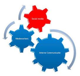 Social media in de interne communicatie - afstudeerrapport Eva Offermans | Social Media & sociaal-cultureel werk | Scoop.it