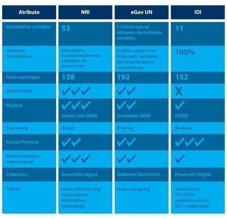 ¿Cómo medir el eGov? - Nueva herramienta de ONU | Diálogos sobre Gobierno Abierto | Scoop.it