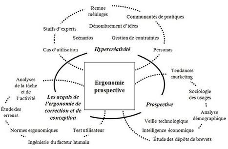 L'innovation par l'ergonomie : Eléments d'ergonomie prospective - innovatiO - Université de Poitiers | Economies du Futur ! | Scoop.it