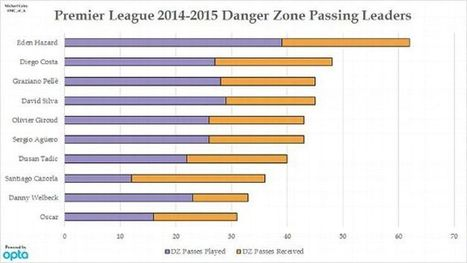 Barcelona, Arsenal, Eden Hazard and the art of Danger Zone passing | Things about Football | Scoop.it