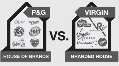 Brand Architecture Strategy: Branding Strategy Insider | consumer engagement | Scoop.it