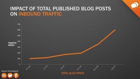 Inbound marketing - 7 questions, 7 réponses en chiffres - Ludis Media | Communication et webmarketing | Scoop.it
